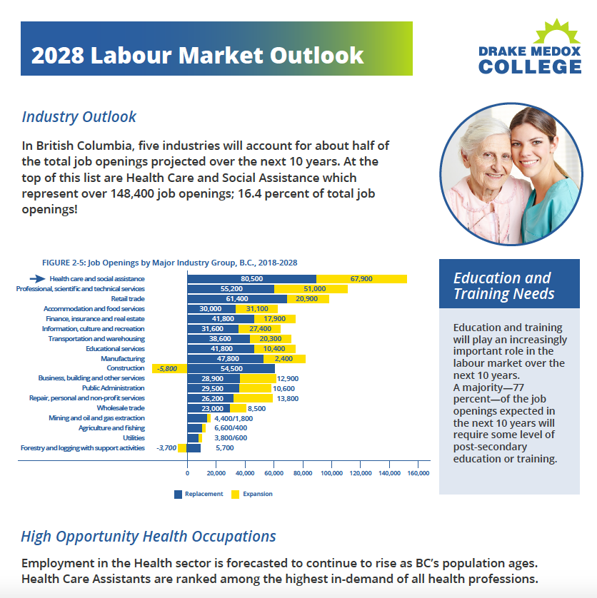 2025 Labour Market Outlook