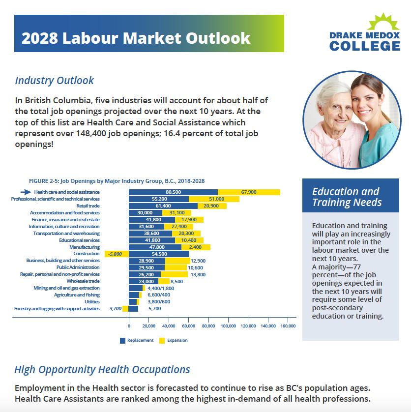 2025 Labour Market Outlook